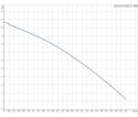 Fekalinis - nuotekų siurblys Unilift AP12.40.04.A1, 3 m GRUNDFOS