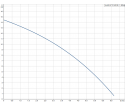 Fekalinis - nuotekų siurblys Unilift AP12.40.08.A1, 3 m GRUNDFOS