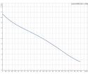 Fekalinis - nuotekų siurblys Unilift AP35B.50.06.1V, 10 m GRUNDFOS