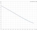 Fekalinis - nuotekų siurblys Unilift AP50B.50.08.3V, 3 x 400 V, 10 m GRUNDFOS