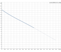 Fekalinis - nuotekų siurblys Unilift AP50B.50.15.3V, 3 x 400 V, 10 m GRUNDFOS